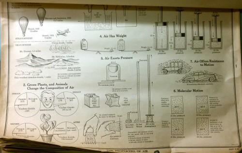 vintage properties of air school science chart